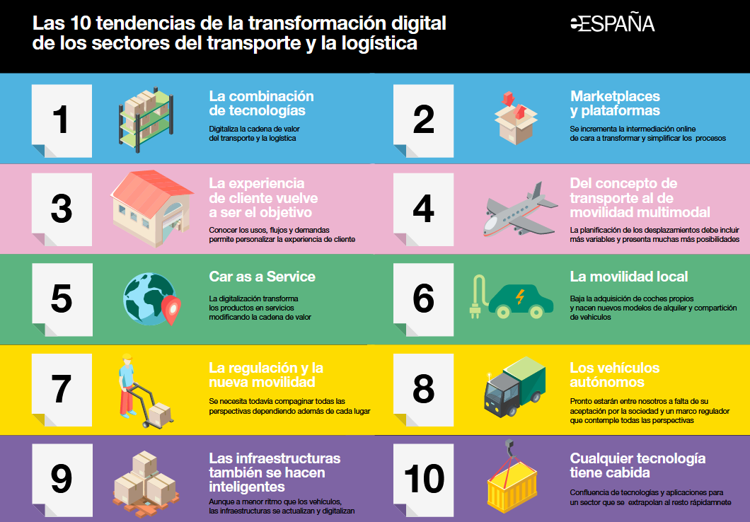 tendencias de la transformación digital